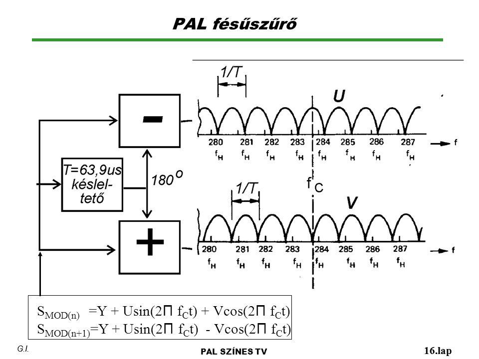 PAL fésűszűrő SMOD(n) =Y + Usin(2Π fCt) + Vcos(2Π fCt)