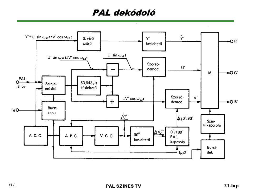 PAL dekódoló G.I. G.I. PAL SZÍNES TV 21.lap 21.lap