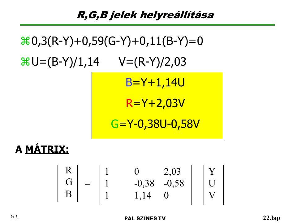 R,G,B jelek helyreállítása