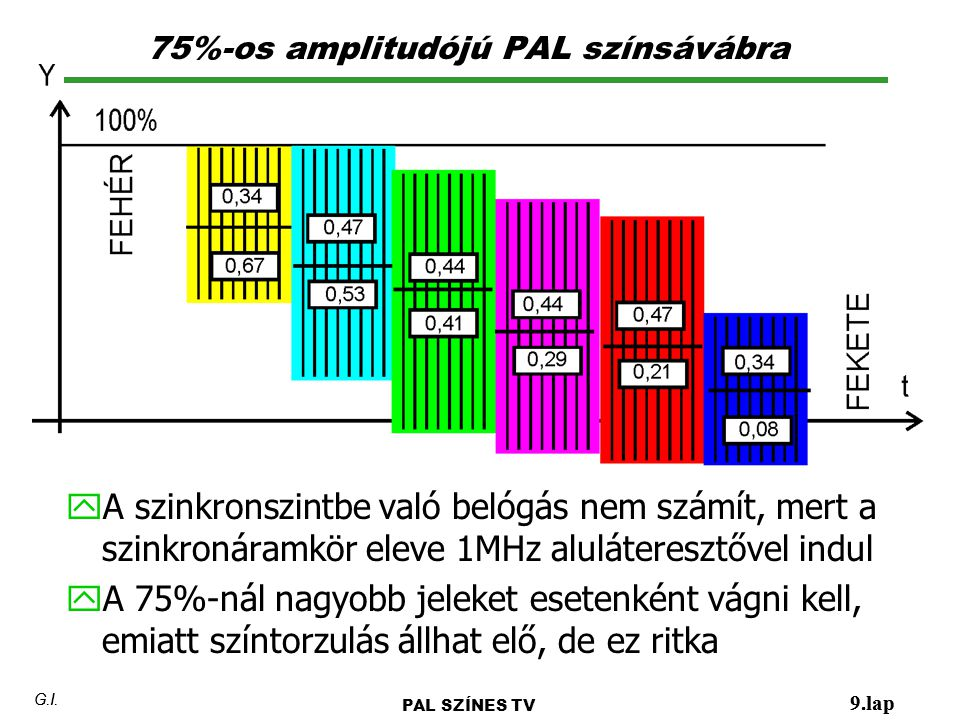 75%-os amplitudójú PAL színsávábra