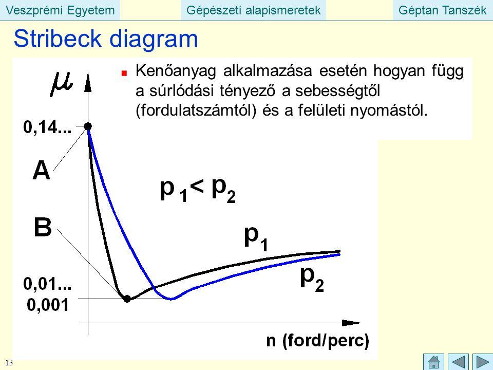 Stribeck diagram Kenőanyag alkalmazása esetén hogyan függ a súrlódási tényező a sebességtől (fordulatszámtól) és a felületi nyomástól.