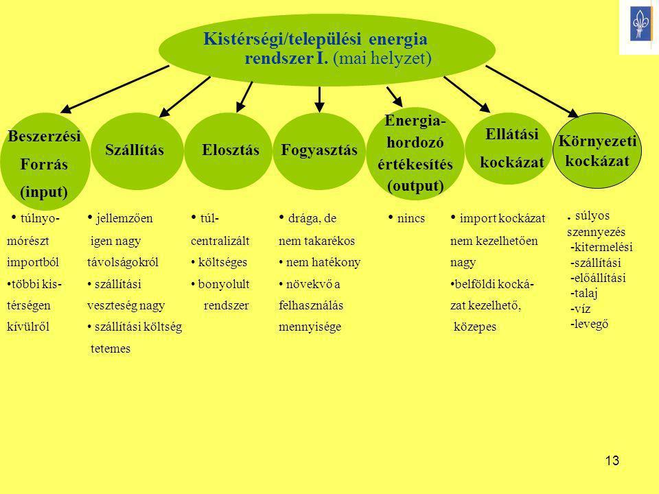 Kistérségi/települési energia rendszer I. (mai helyzet)