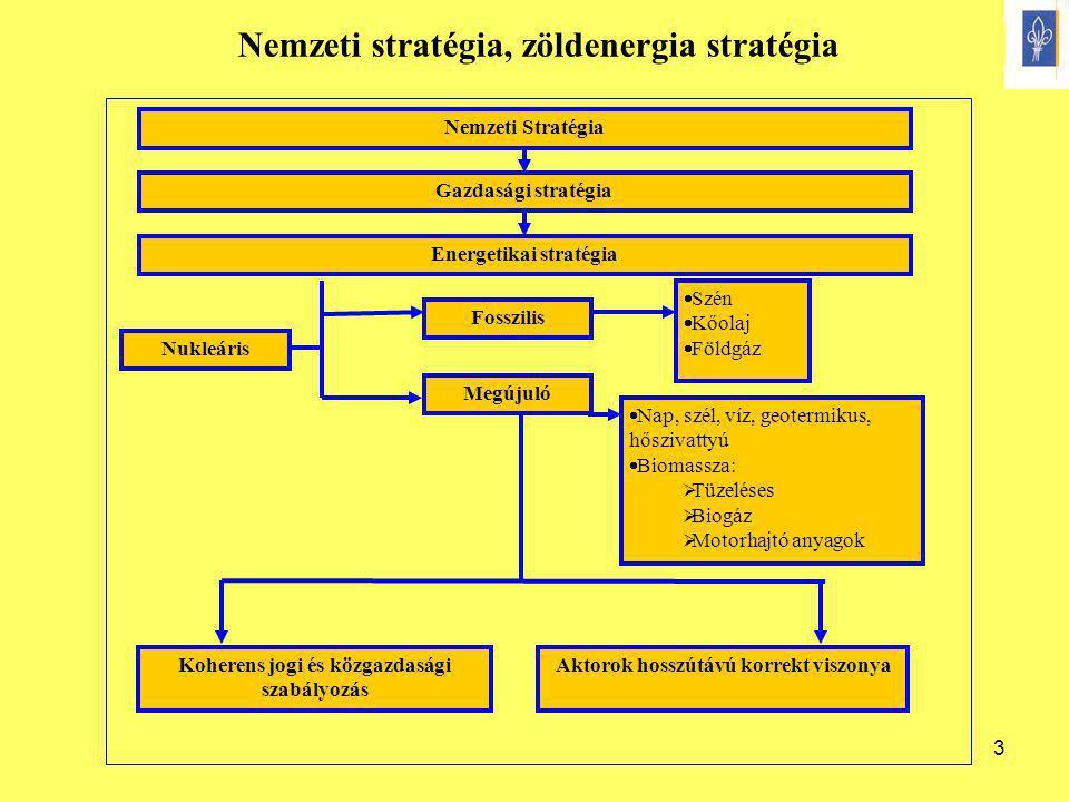 Nemzeti stratégia, zöldenergia stratégia