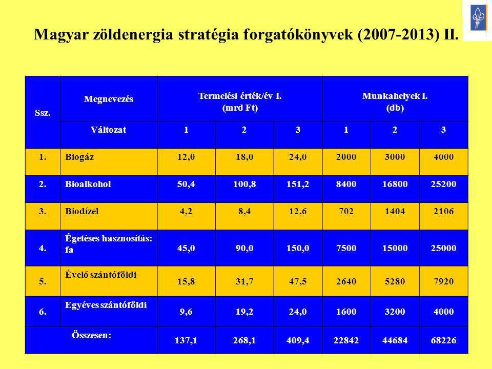 Magyar zöldenergia stratégia forgatókönyvek (2007-2013) II.