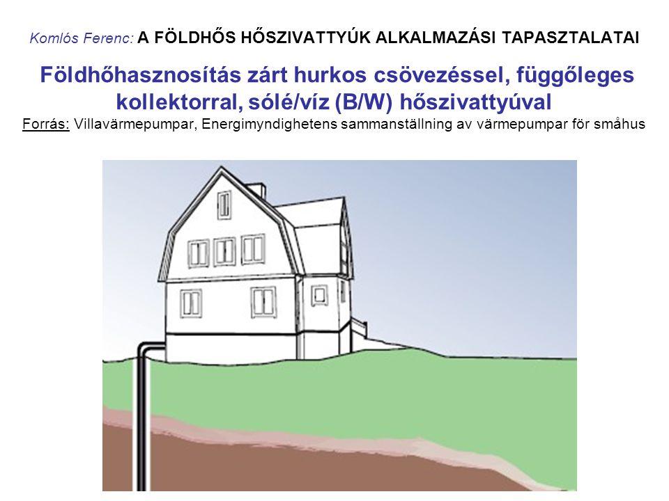 Komlós Ferenc: A FÖLDHŐS HŐSZIVATTYÚK ALKALMAZÁSI TAPASZTALATAI Földhőhasznosítás zárt hurkos csövezéssel, függőleges kollektorral, sólé/víz (B/W) hőszivattyúval Forrás: Villavärmepumpar, Energimyndighetens sammanställning av värmepumpar för småhus