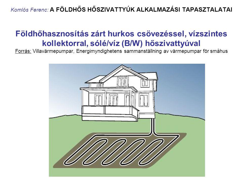 Komlós Ferenc: A FÖLDHŐS HŐSZIVATTYÚK ALKALMAZÁSI TAPASZTALATAI Földhőhasznosítás zárt hurkos csövezéssel, vízszintes kollektorral, sólé/víz (B/W) hőszivattyúval Forrás: Villavärmepumpar, Energimyndighetens sammanställning av värmepumpar för småhus