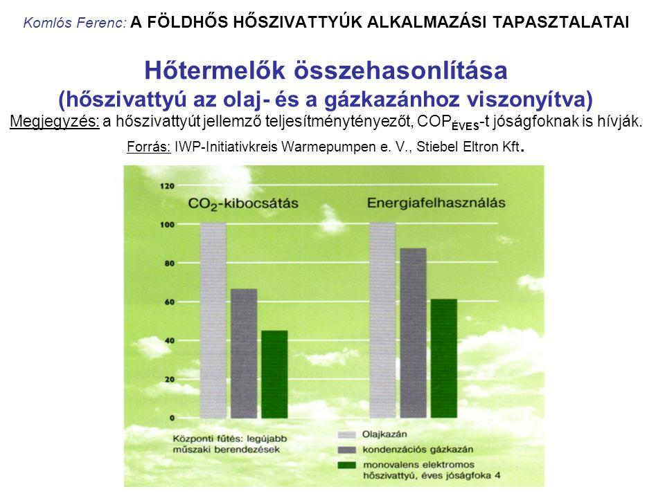 Komlós Ferenc: A FÖLDHŐS HŐSZIVATTYÚK ALKALMAZÁSI TAPASZTALATAI Hőtermelők összehasonlítása (hőszivattyú az olaj- és a gázkazánhoz viszonyítva) Megjegyzés: a hőszivattyút jellemző teljesítménytényezőt, COPÉVES-t jóságfoknak is hívják.