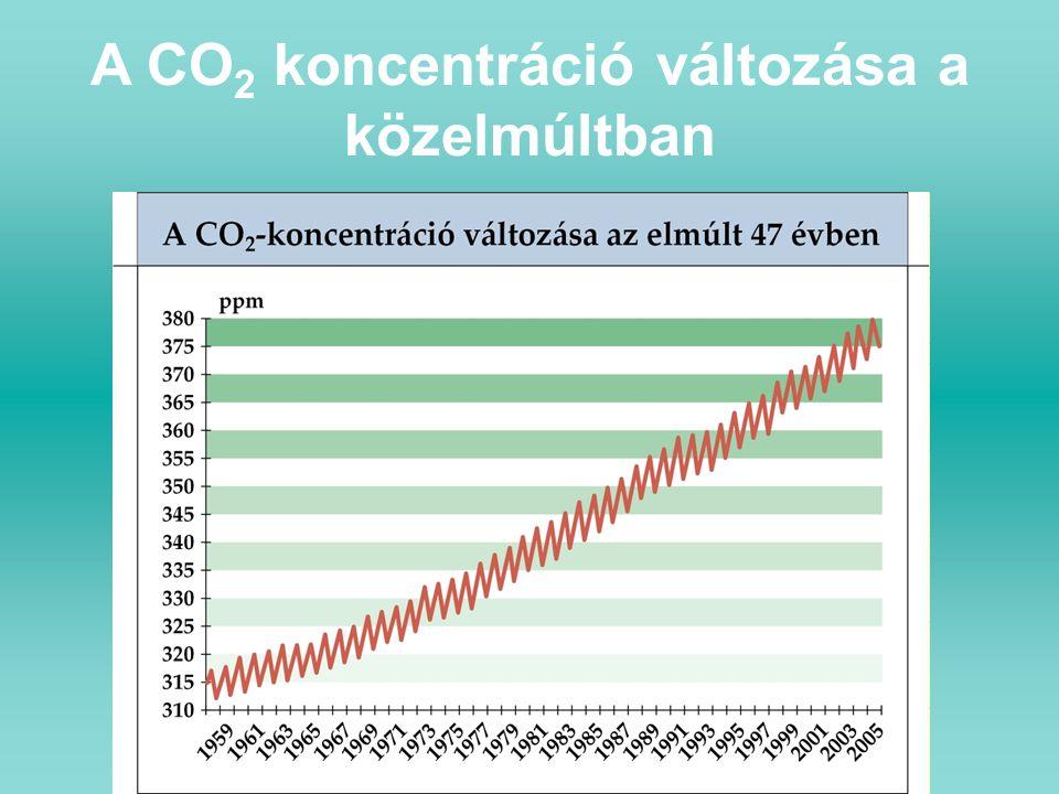 A CO2 koncentráció változása a közelmúltban