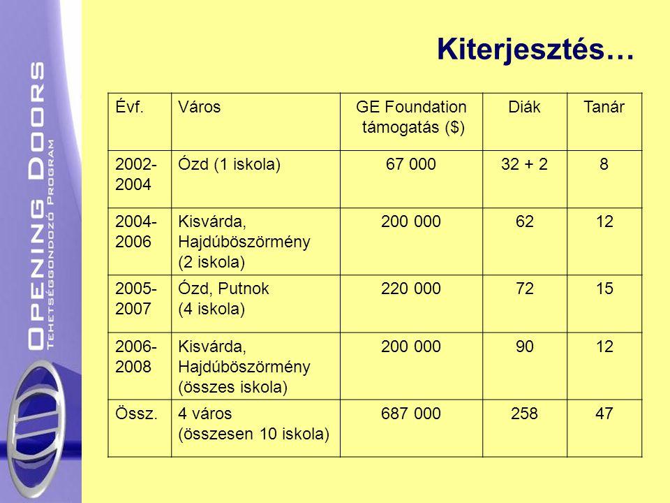 Kiterjesztés… Évf. Város GE Foundation támogatás ($) Diák Tanár 2002-