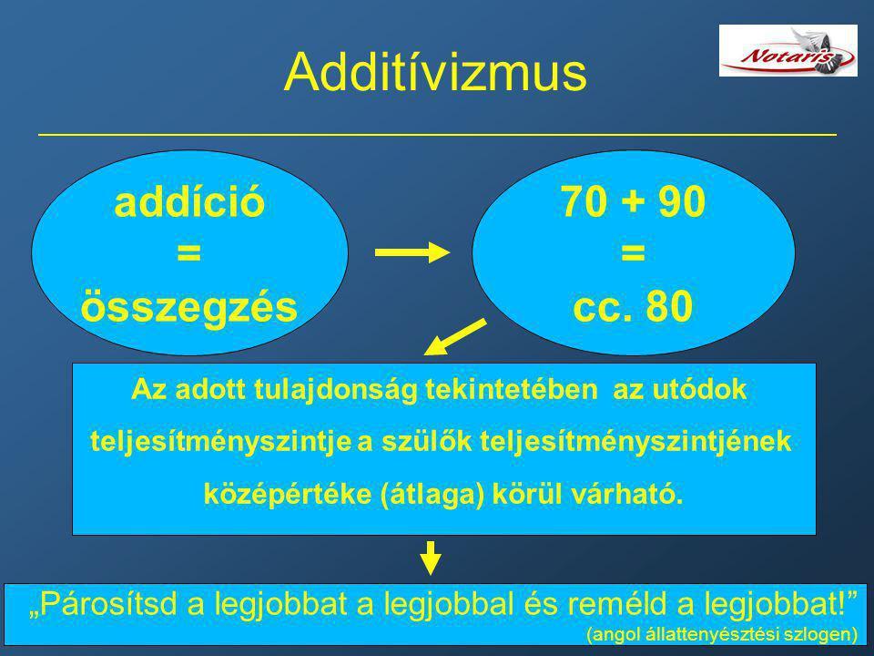 Additívizmus addíció = összegzés 70 + 90 = cc. 80