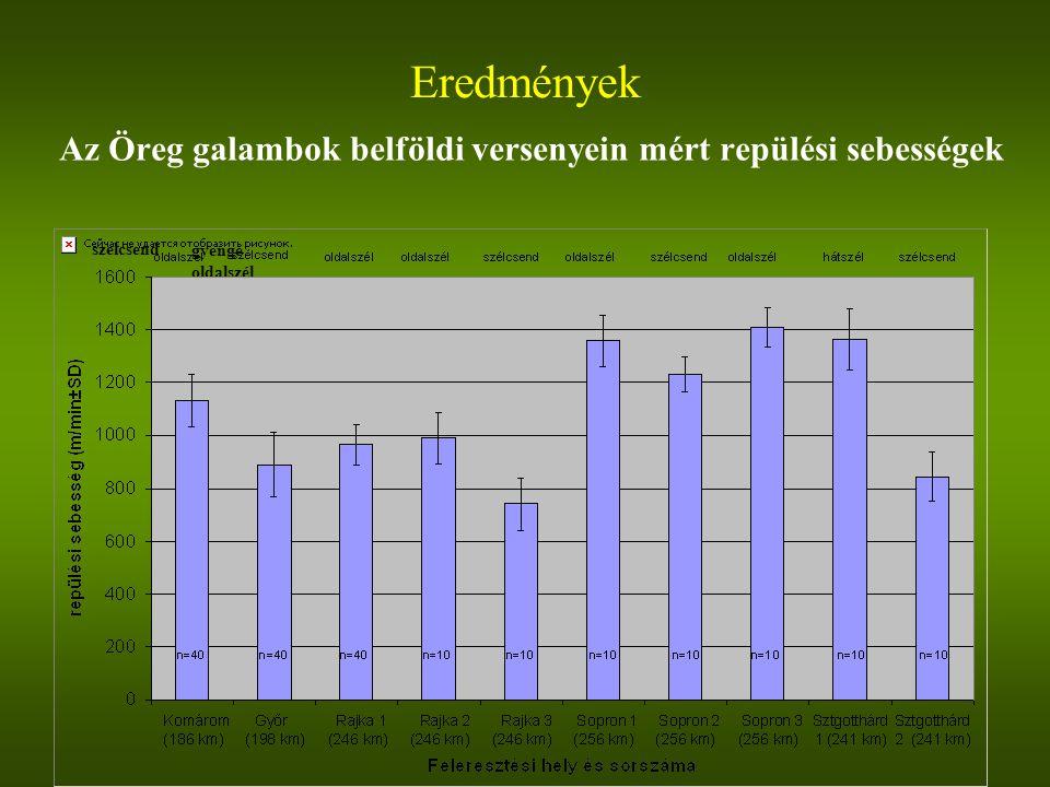 Az Öreg galambok belföldi versenyein mért repülési sebességek