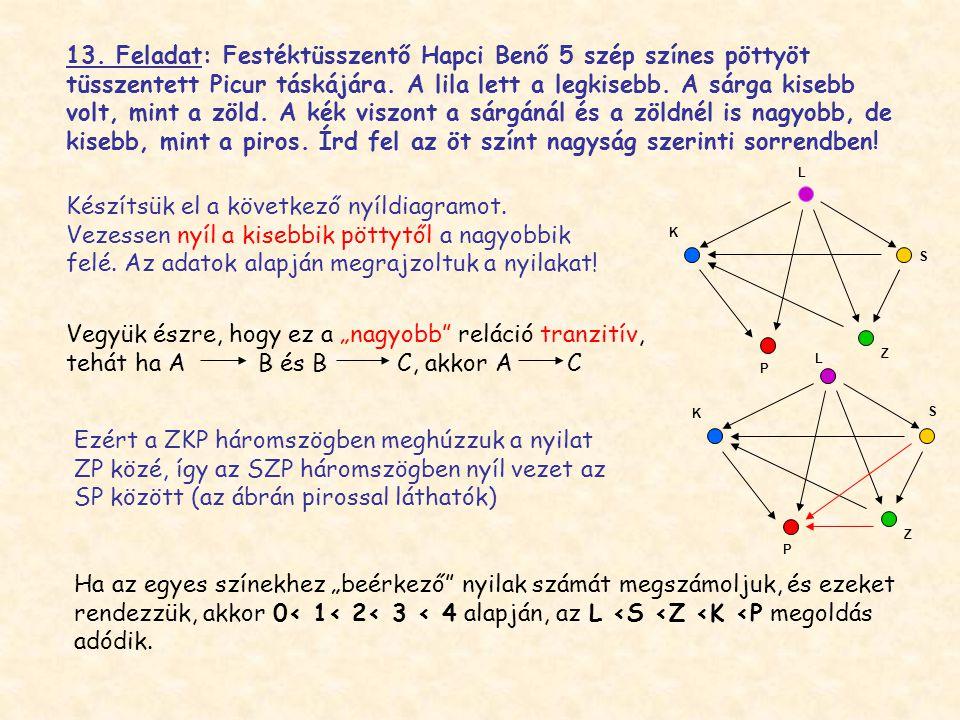 13. Feladat: Festéktüsszentő Hapci Benő 5 szép színes pöttyöt tüsszentett Picur táskájára. A lila lett a legkisebb. A sárga kisebb volt, mint a zöld. A kék viszont a sárgánál és a zöldnél is nagyobb, de kisebb, mint a piros. Írd fel az öt színt nagyság szerinti sorrendben!