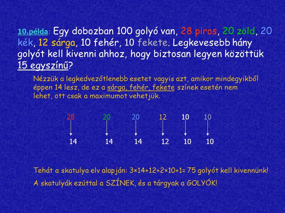 10.példa: Egy dobozban 100 golyó van, 28 piros, 20 zöld, 20 kék, 12 sárga, 10 fehér, 10 fekete. Legkevesebb hány golyót kell kivenni ahhoz, hogy biztosan legyen közöttük 15 egyszínű