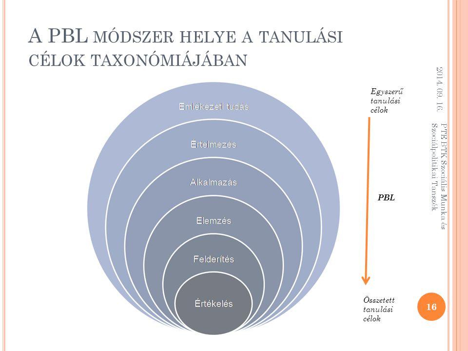 A PBL módszer helye a tanulási célok taxonómiájában