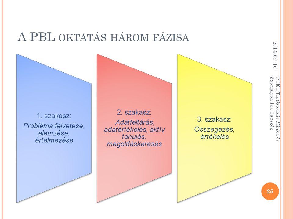 A PBL oktatás három fázisa