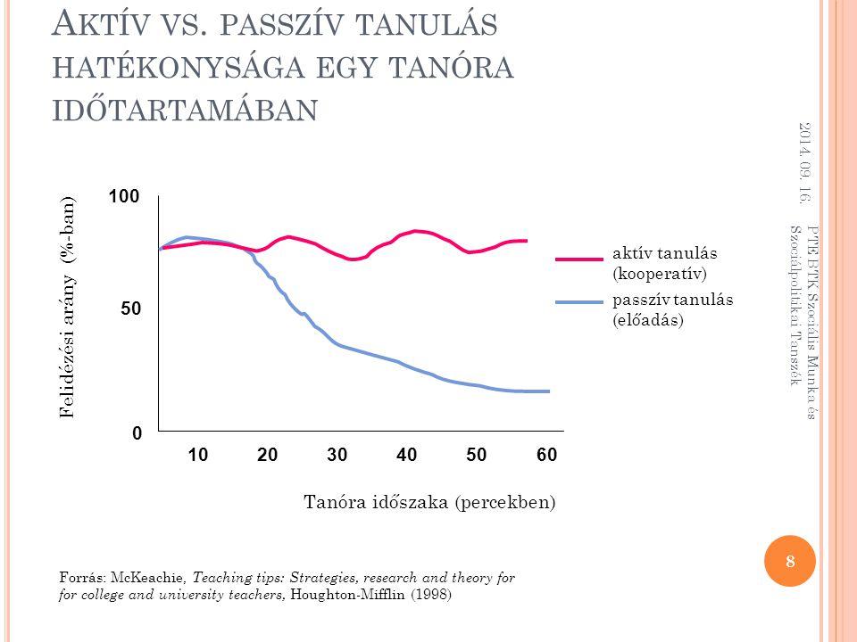 Aktív vs. passzív tanulás hatékonysága egy tanóra időtartamában