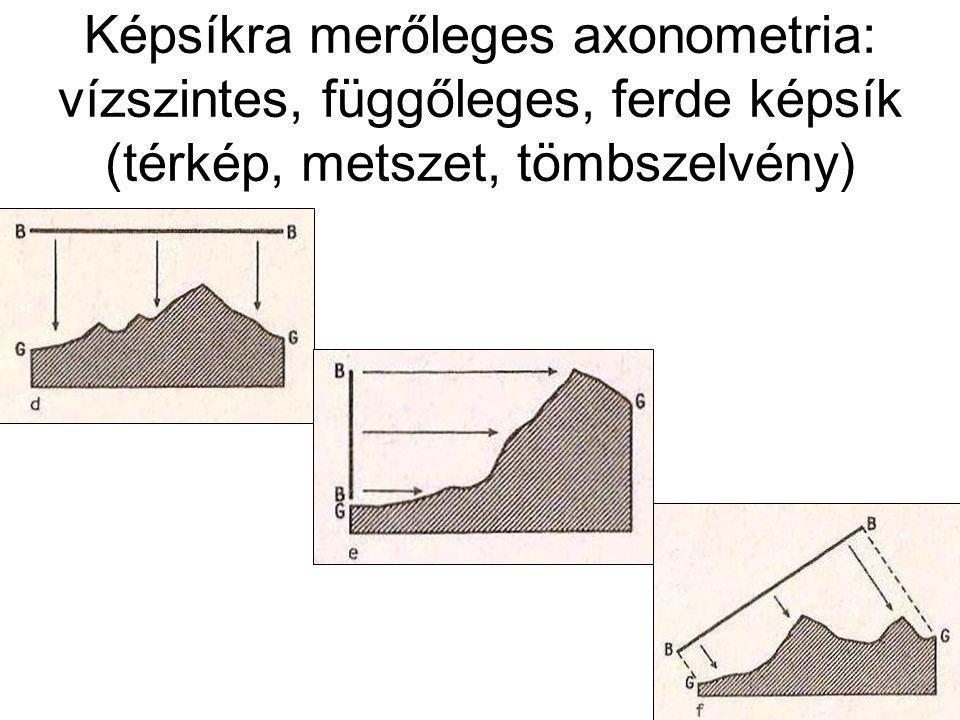 Képsíkra merőleges axonometria: vízszintes, függőleges, ferde képsík (térkép, metszet, tömbszelvény)