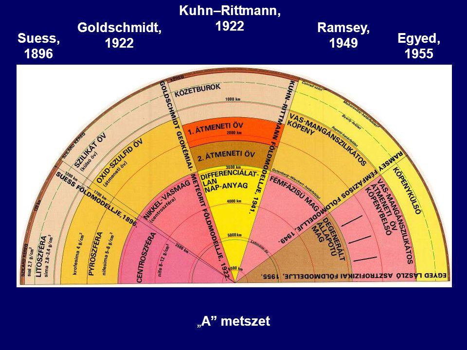 """Kuhn–Rittmann, 1922 Goldschmidt, 1922 Ramsey, 1949 Suess, 1896 Egyed, 1955 """"A metszet"""