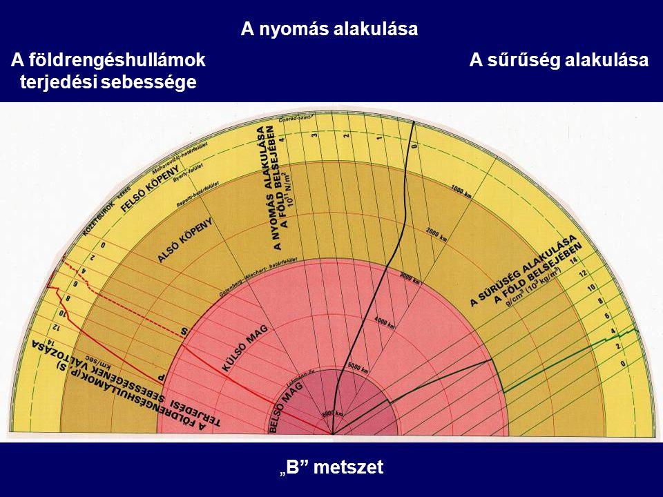 """A nyomás alakulása A földrengéshullámok terjedési sebessége A sűrűség alakulása """"B metszet"""