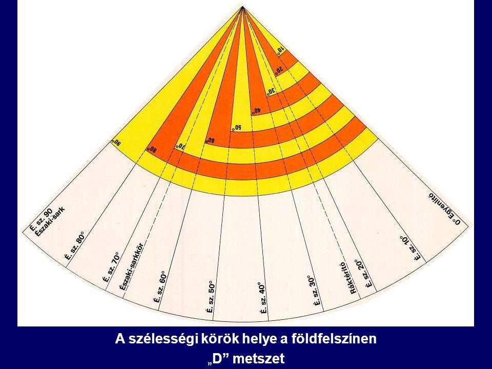 A szélességi körök helye a földfelszínen