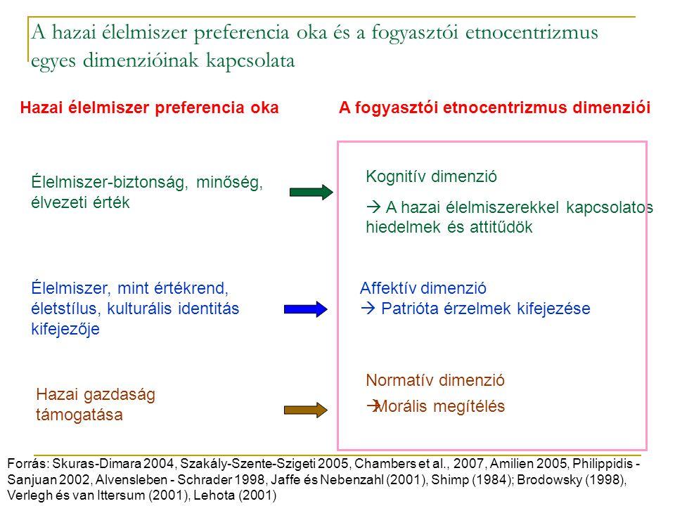 A hazai élelmiszer preferencia oka és a fogyasztói etnocentrizmus egyes dimenzióinak kapcsolata
