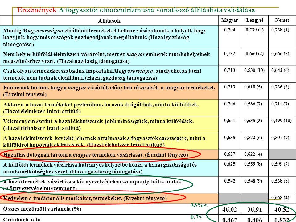 Eredmények A fogyasztói etnocentrizmusra vonatkozó állításlista validálása