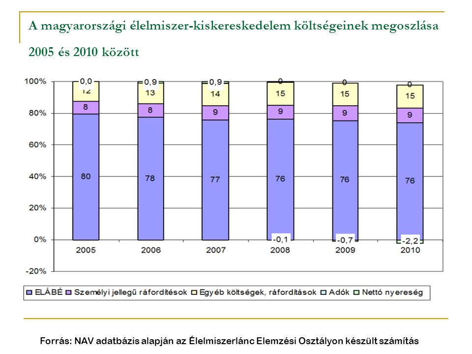 A magyarországi élelmiszer-kiskereskedelem költségeinek megoszlása 2005 és 2010 között