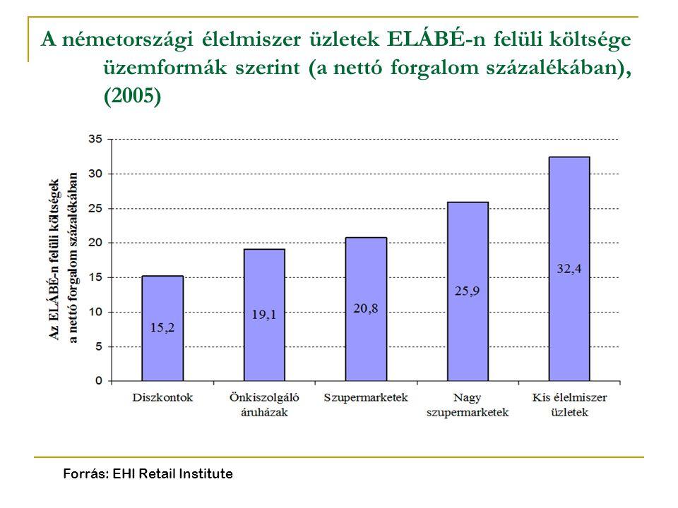 A németországi élelmiszer üzletek ELÁBÉ-n felüli költsége üzemformák szerint (a nettó forgalom százalékában), (2005)