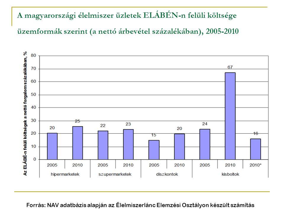 A magyarországi élelmiszer üzletek ELÁBÉN-n felüli költsége üzemformák szerint (a nettó árbevétel százalékában), 2005-2010