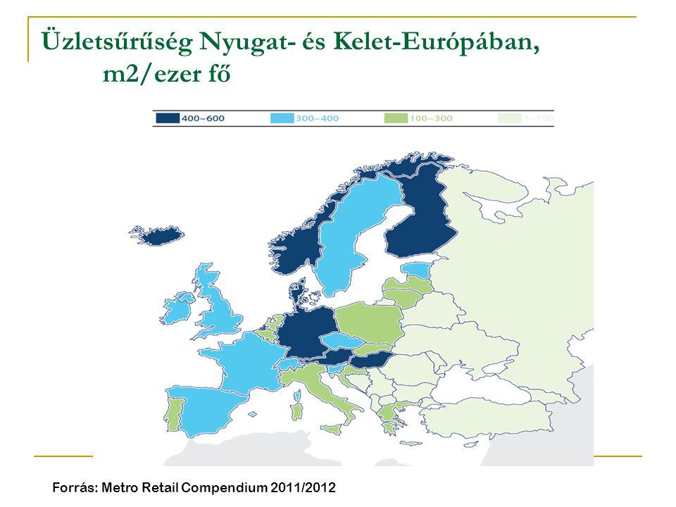 Üzletsűrűség Nyugat- és Kelet-Európában, m2/ezer fő