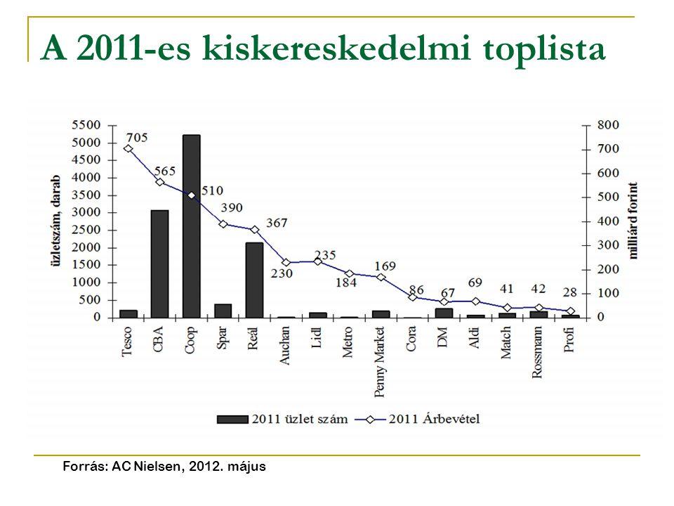 A 2011-es kiskereskedelmi toplista