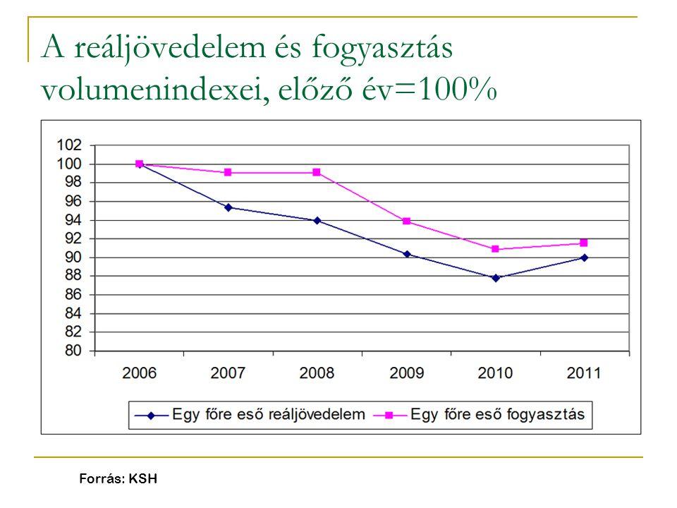 A reáljövedelem és fogyasztás volumenindexei, előző év=100%