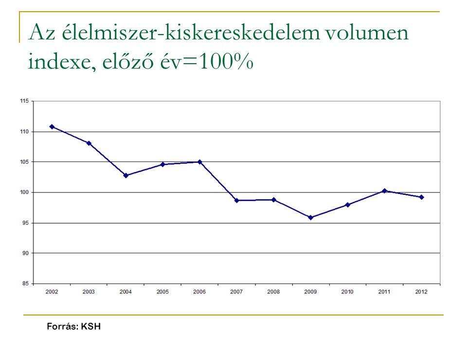 Az élelmiszer-kiskereskedelem volumen indexe, előző év=100%
