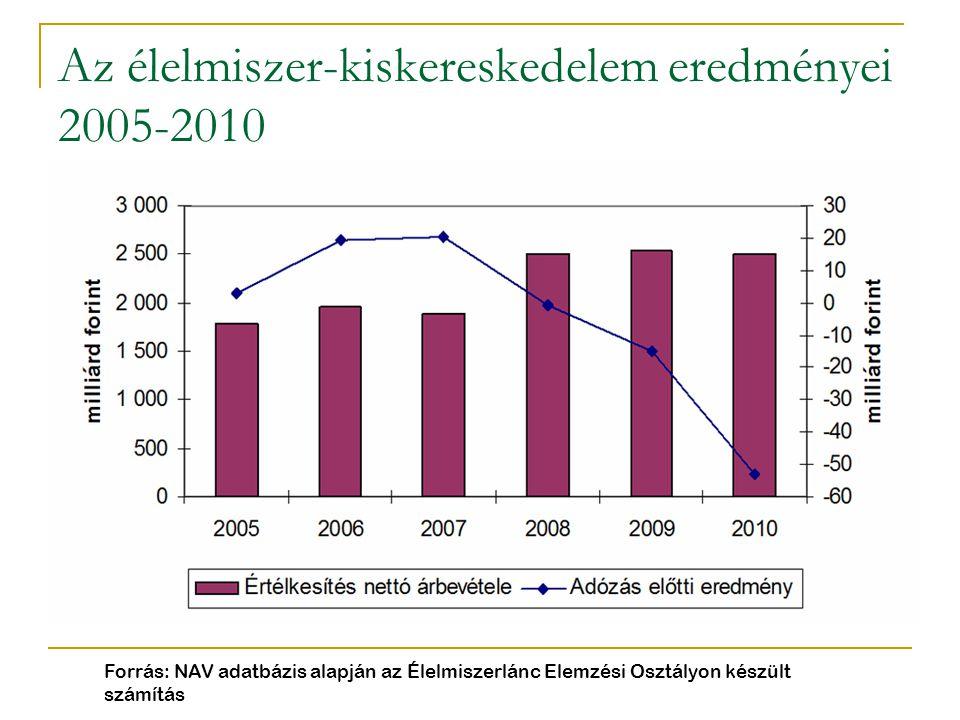 Az élelmiszer-kiskereskedelem eredményei 2005-2010