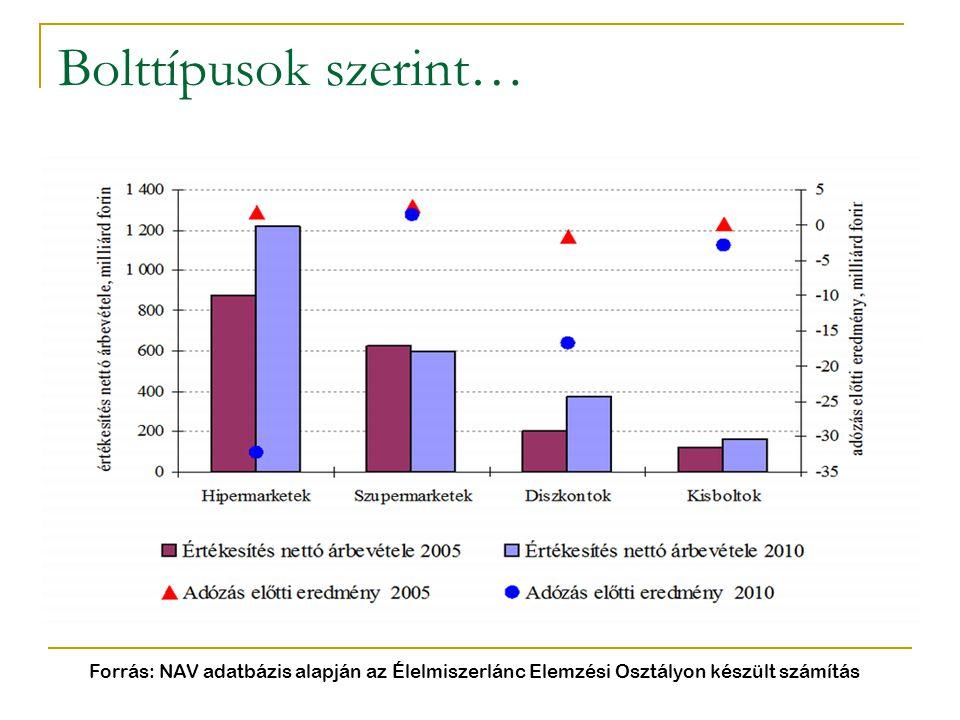 Bolttípusok szerint… Forrás: NAV adatbázis alapján az Élelmiszerlánc Elemzési Osztályon készült számítás.