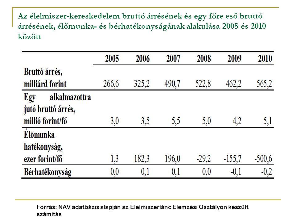 Az élelmiszer-kereskedelem bruttó árrésének és egy főre eső bruttó árrésének, élőmunka- és bérhatékonyságának alakulása 2005 és 2010 között