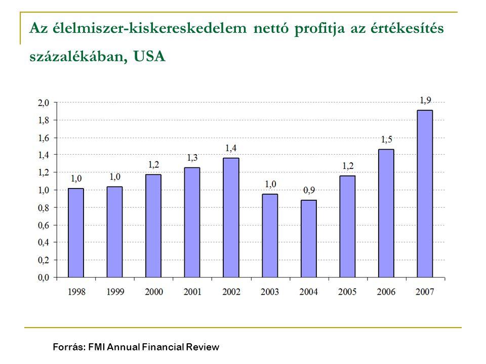 Az élelmiszer-kiskereskedelem nettó profitja az értékesítés százalékában, USA