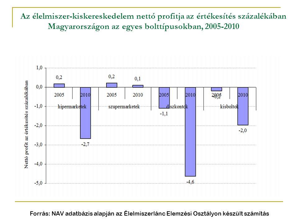 Az élelmiszer-kiskereskedelem nettó profitja az értékesítés százalékában Magyarországon az egyes bolttípusokban, 2005-2010