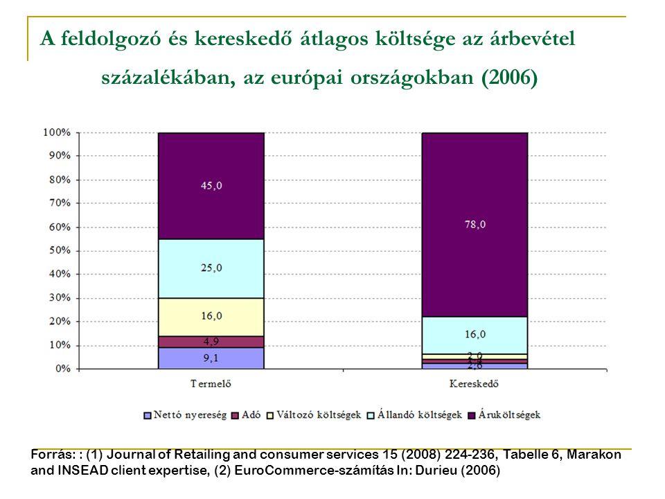 A feldolgozó és kereskedő átlagos költsége az árbevétel százalékában, az európai országokban (2006)