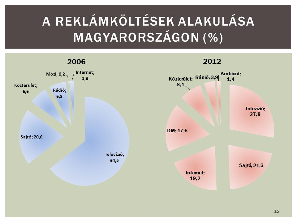 A reklámköltések alakulása Magyarországon (%)