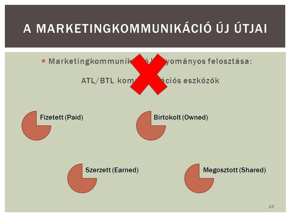 A marketingkommunikáció új útjai