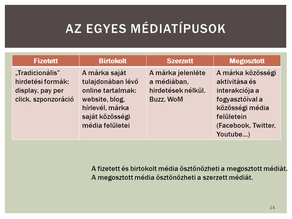 Az egyes médiatípusok Fizetett Birtokolt Szerzett Megosztott