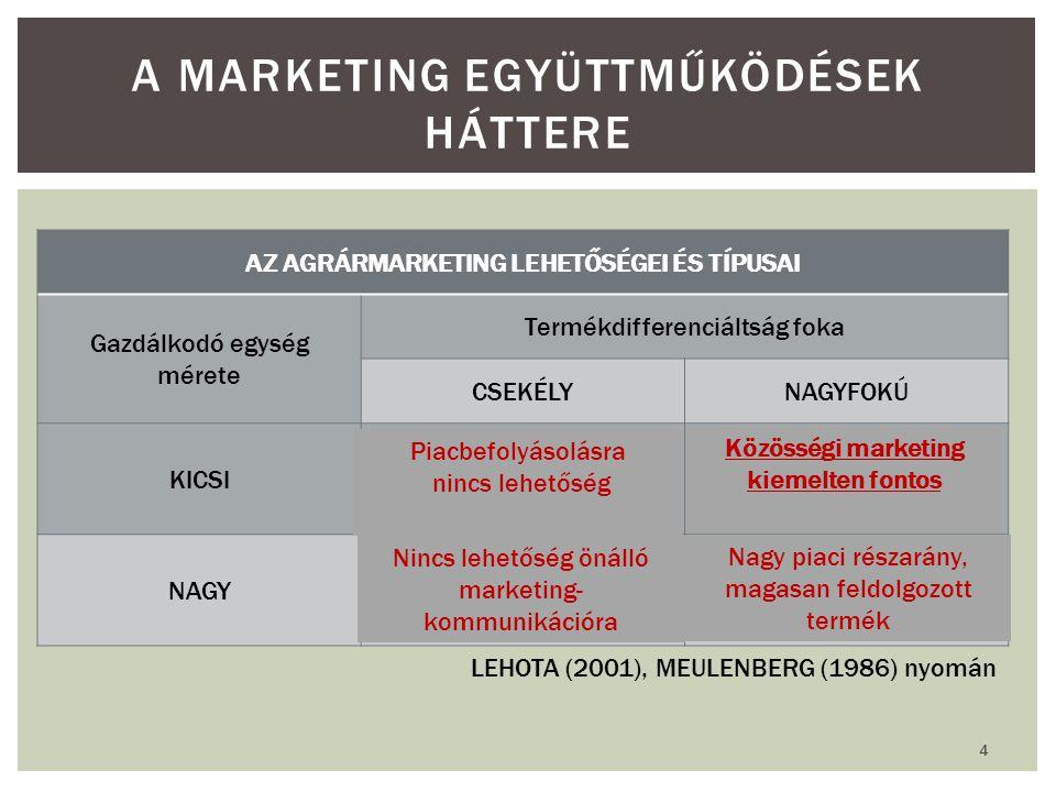 A marketing együttműködések háttere