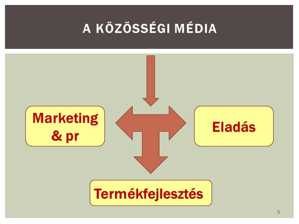 A közösségi média Marketing & pr Eladás Termékfejlesztés
