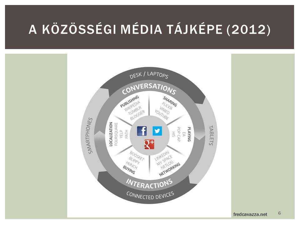 A közösségi média tájképe (2012)