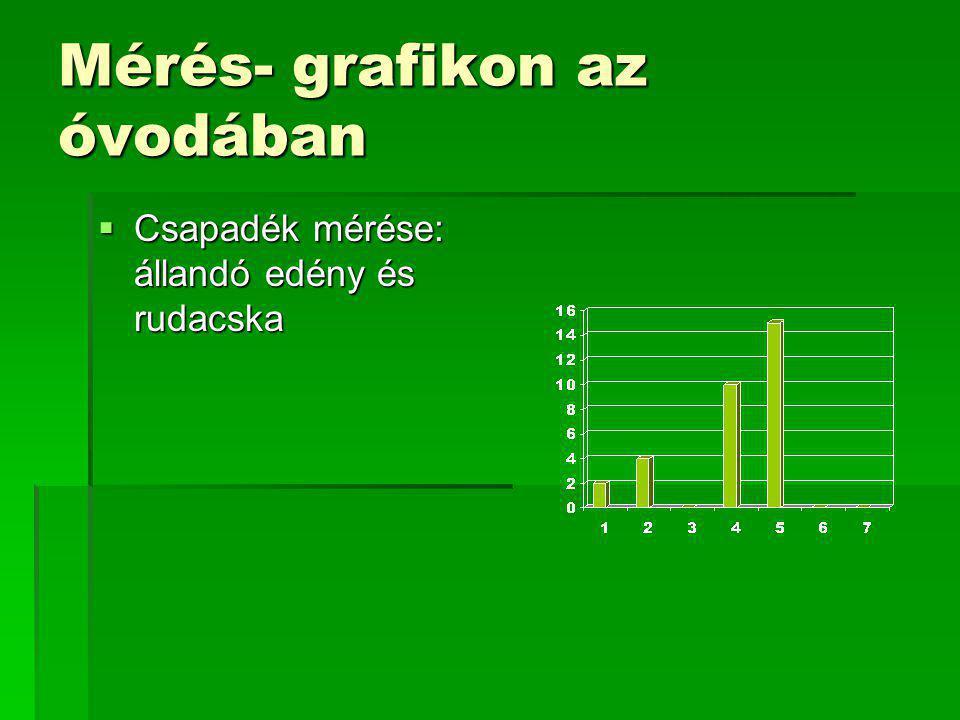 Mérés- grafikon az óvodában