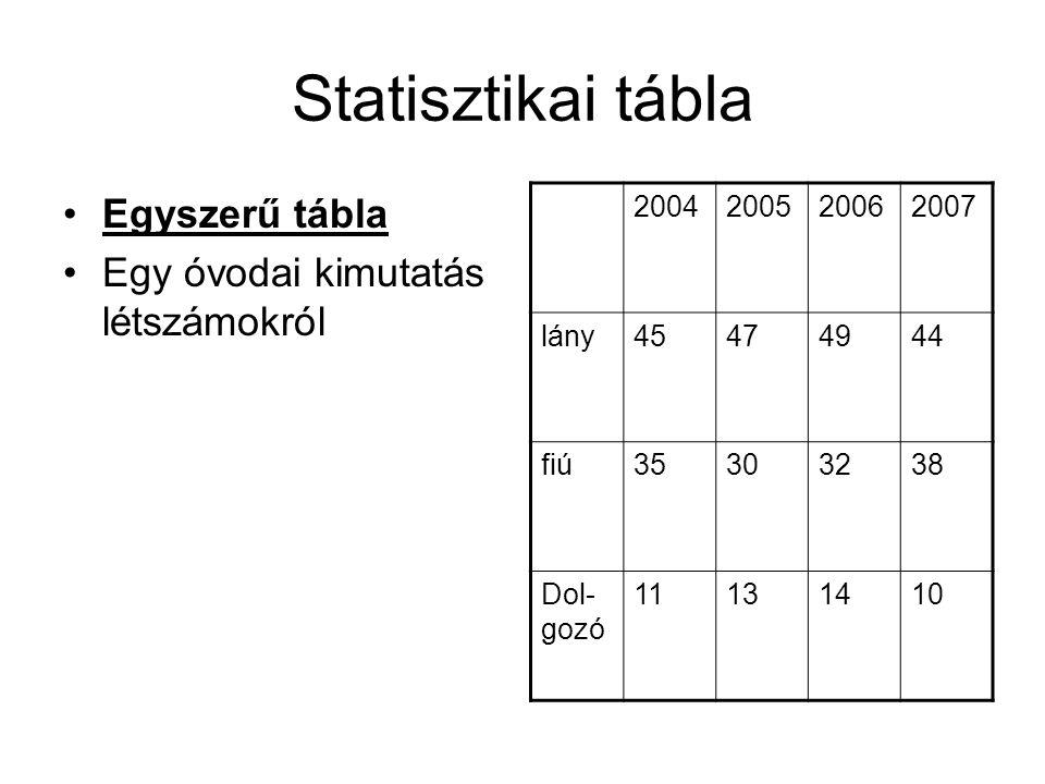 Statisztikai tábla Egyszerű tábla Egy óvodai kimutatás létszámokról