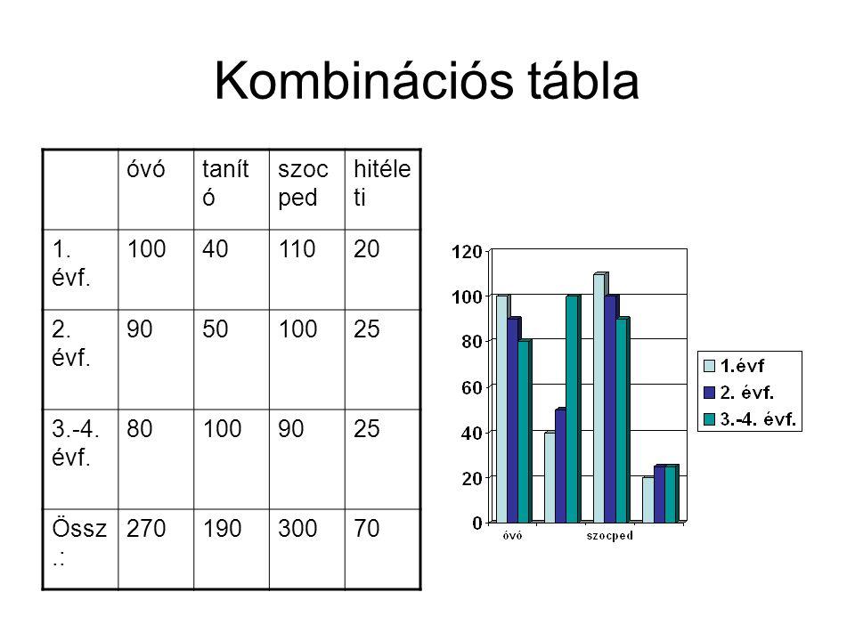 Kombinációs tábla óvó tanító szocped hitéleti 1. évf. 100 40 110 20