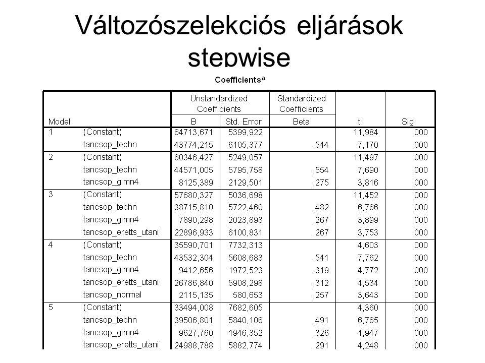 Változószelekciós eljárások stepwise