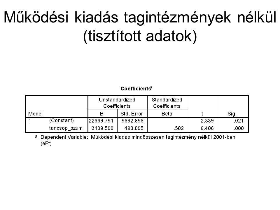Működési kiadás tagintézmények nélkül (tisztított adatok)